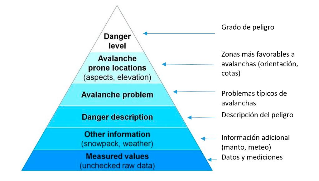 estructura-bpa